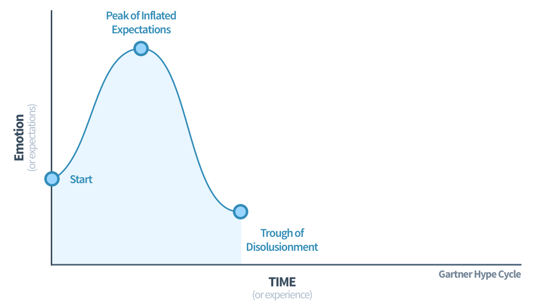 The Gartner hype cycle, trough of disillusionment