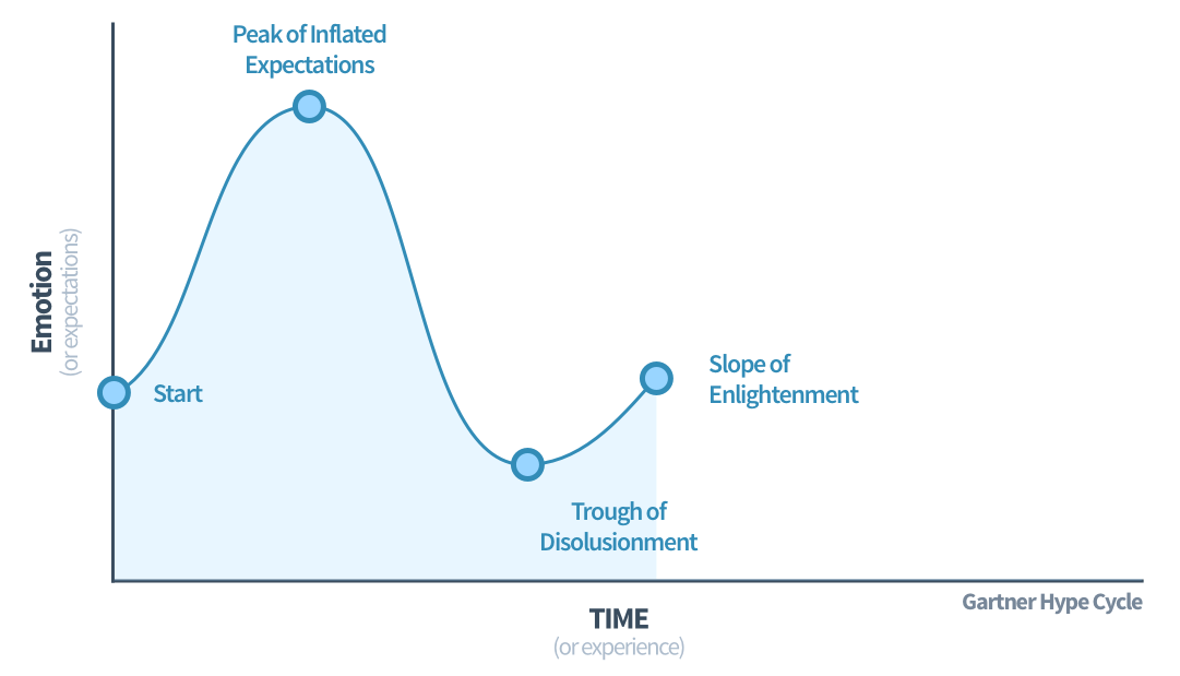The Gartner Hype Cycle - Slope of Enlightenment