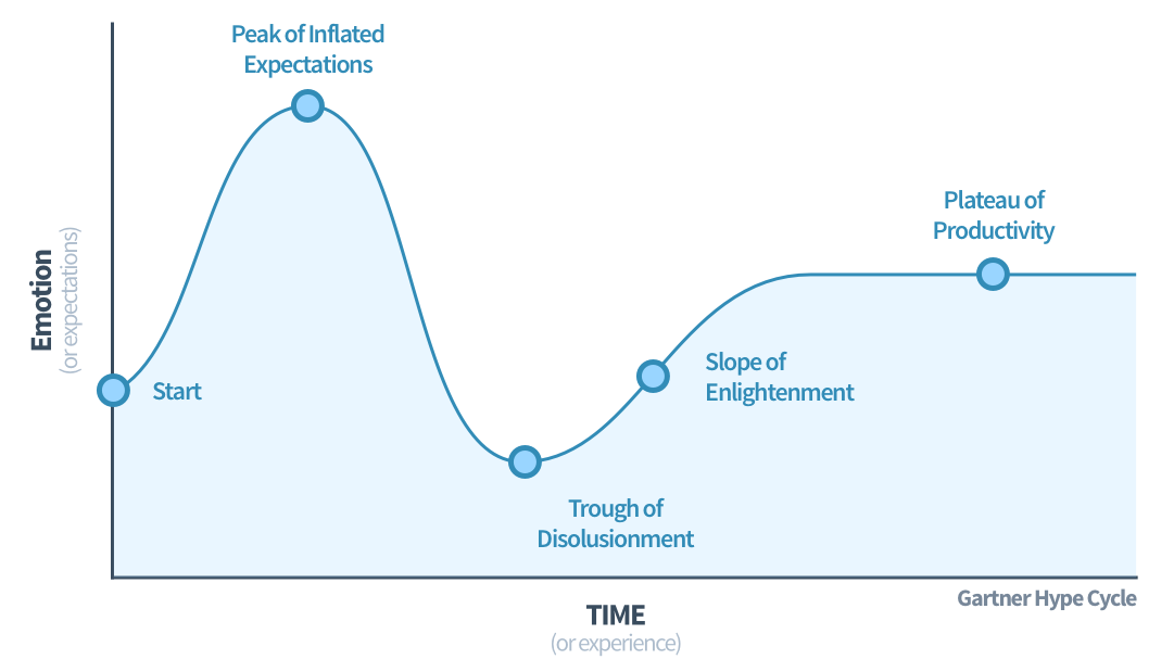 The Gartner Hype Cycle - a predictable emotional journey